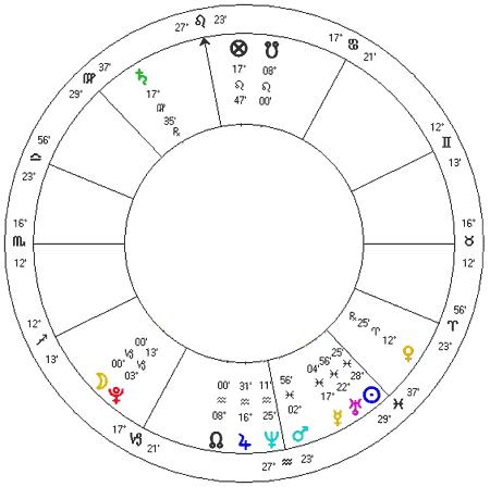Ingresso da Lua em Capricórnio