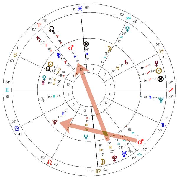 Mapa duplo: Mário Covas e cassação de Márcio Moreira Alves