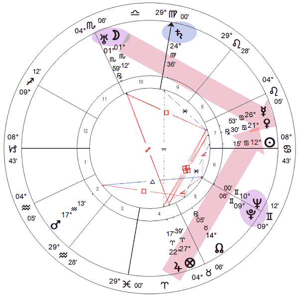 Jogo do Bicho - carta astrológica