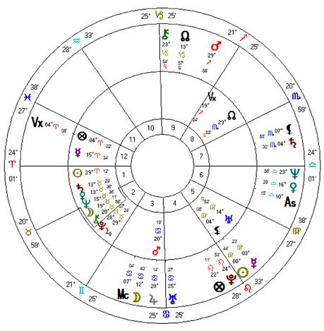 Mapa astrológico do suicídio de Getulio Vargas