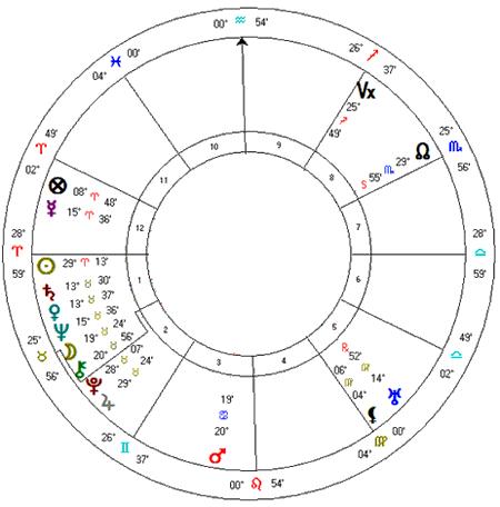 Mapa astrológico de Getulio Vargas