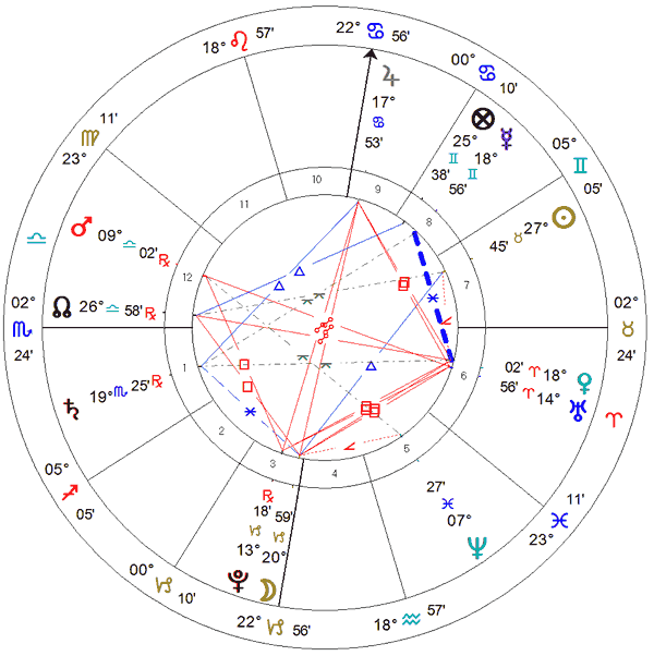 Inauguração do Itaqueração - mapa astrológico