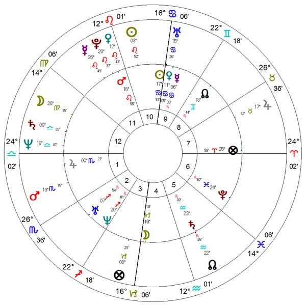 Carta astrológica da morte de Evita Perón.