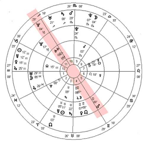 """O """"eixo da dengue"""" na epidemia de 1986, que traz a doença de volta aos grandes centros urbanos: Netuno em trânsito ativa Netuno-Urano da Independência (círculo interno) e faz oposição com Marte do Descobrimento."""
