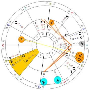 Retorno Solar do então Cassius Clay em 1964, na cidade de Miami Beach (FL)