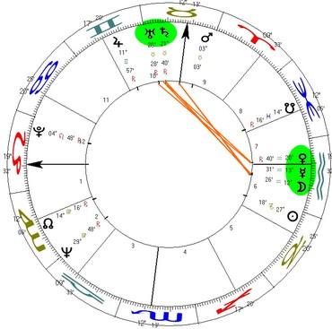 A conjunção entre Saturno e Urano na casa X e o stellium em Aquário entre as casas VI e VII