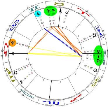 O Ascendente, Plutão e Júpiter estabelecem relação direta com a quadratura entre o stellium em Aquário e Saturno-Urano