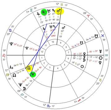 Marte progredido em conjunção com o MC e trígono com o Nodo Norte natais. MC progredido em trígono com Netuno natal.