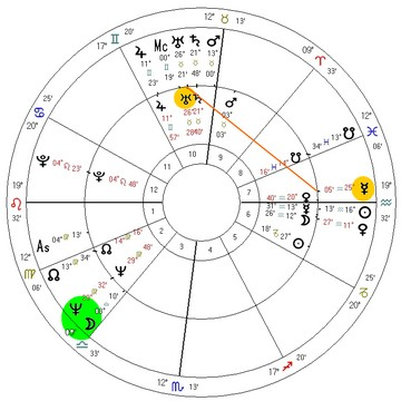 Na virada 1959-60 a Lua progredida aplicou conjunção a Netuno. Na conquista do ouro, Mercúrio progredido fez uma quadratura com Urano.