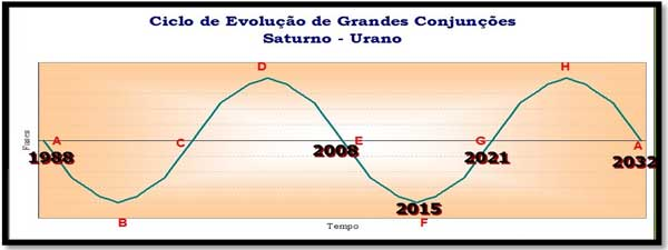Ciclo Saturno-Urano