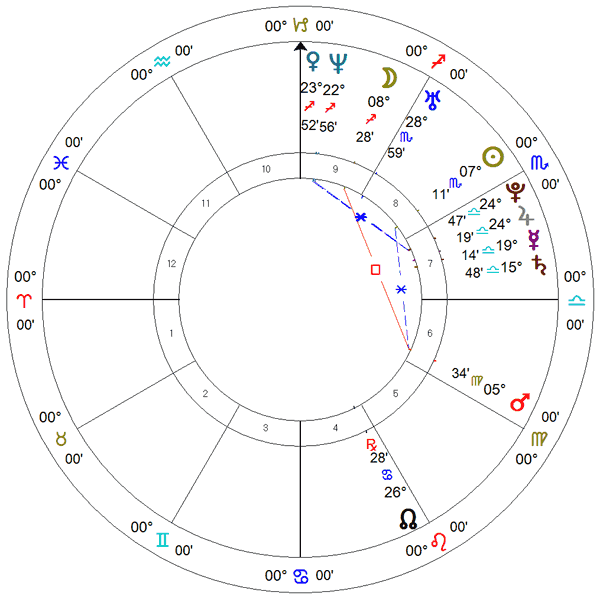 Ivanka Trump, carta solar