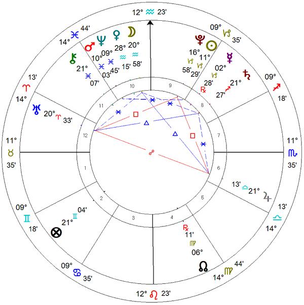Posse de Alexandre Kalil - mapa astrológico.