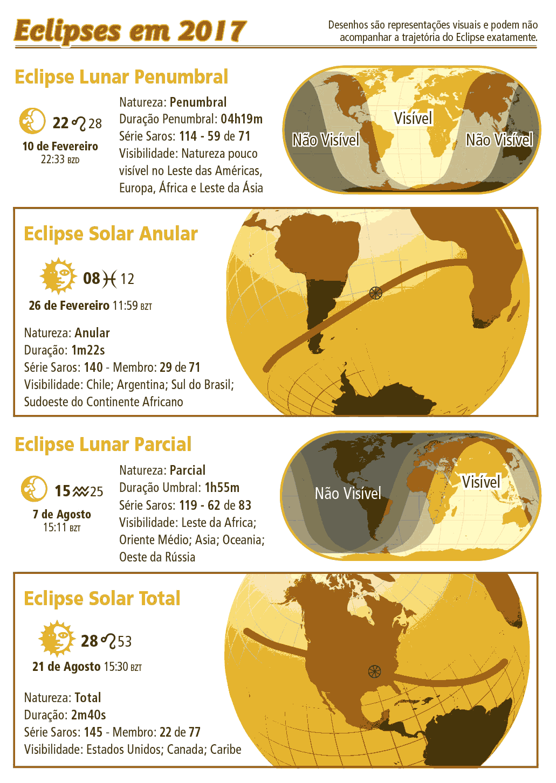 Eclipses 2017