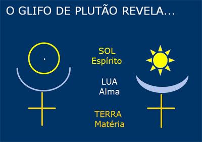 Glifo Plutão