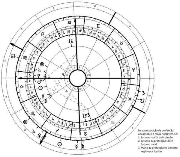 Mikhail Lermontov - Profecção anual sobre a carta natal.