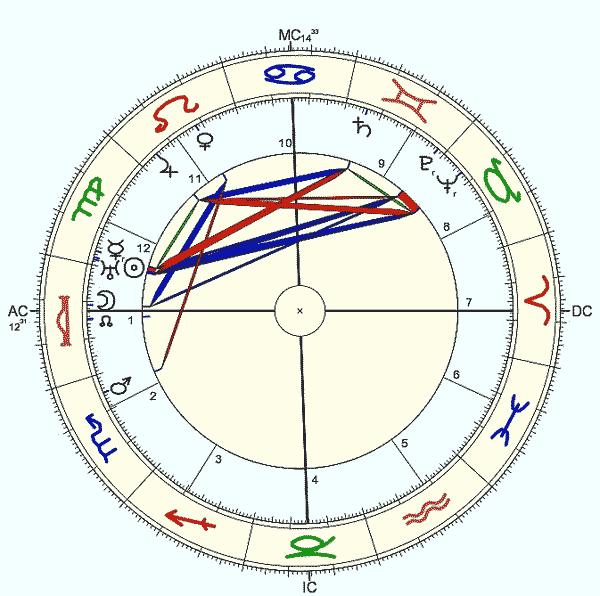 Maxwell Perkins, 20/09/1884, mapa astrológico