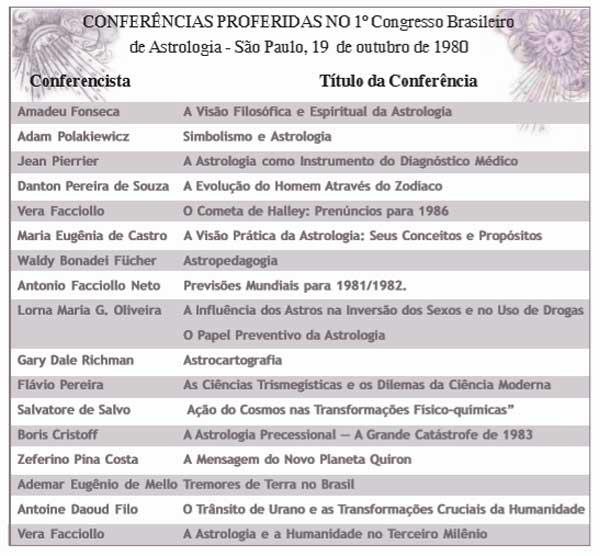 1ºCongresso de Astrologia de São Paulo, 1980