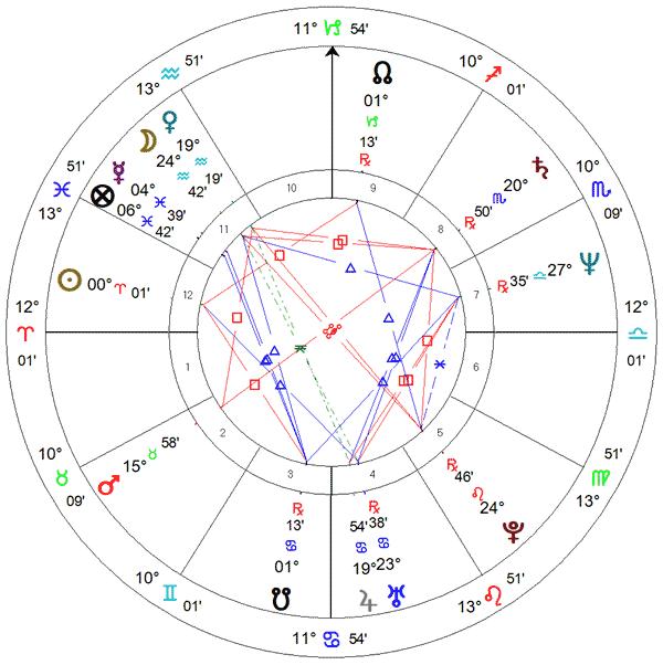 Mapa de Jair Bolsonaro segundo informação pessoal ao astrólogo Antonio Carlos Vieira